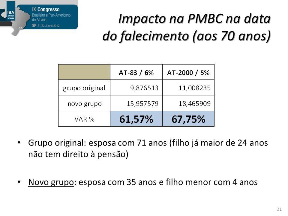 Impacto na PMBC na data do falecimento (aos 70 anos)