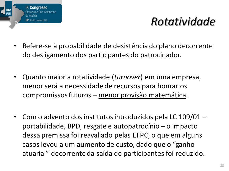 Rotatividade Refere-se à probabilidade de desistência do plano decorrente do desligamento dos participantes do patrocinador.