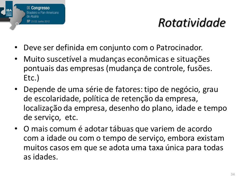 Rotatividade Deve ser definida em conjunto com o Patrocinador.