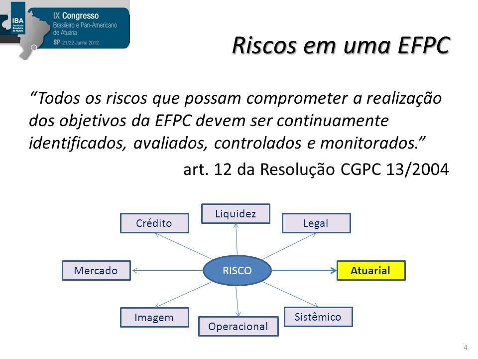Riscos em uma EFPC