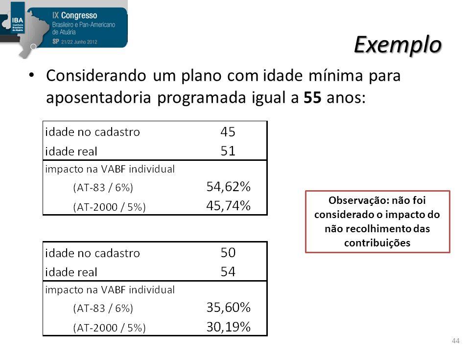 Exemplo Considerando um plano com idade mínima para aposentadoria programada igual a 55 anos: