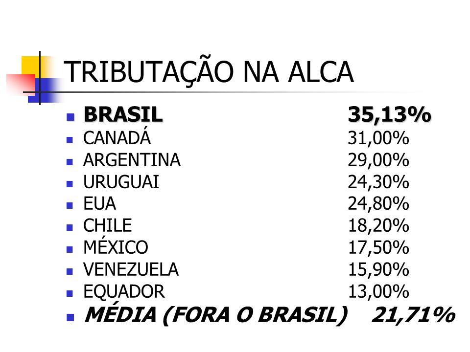 TRIBUTAÇÃO NA ALCA BRASIL 35,13% MÉDIA (FORA O BRASIL) 21,71%