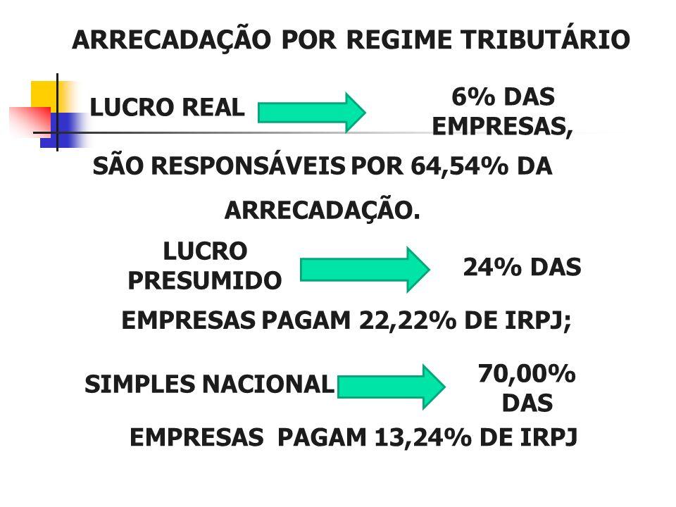 ARRECADAÇÃO POR REGIME TRIBUTÁRIO