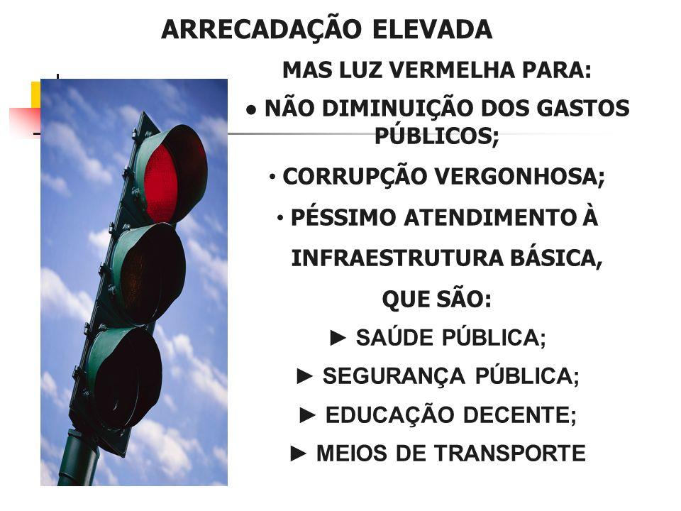 ARRECADAÇÃO ELEVADA MAS LUZ VERMELHA PARA: