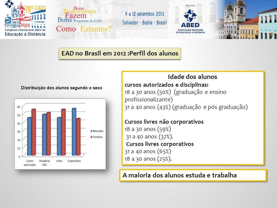 EAD no Brasil em 2012 :Perfil dos alunos