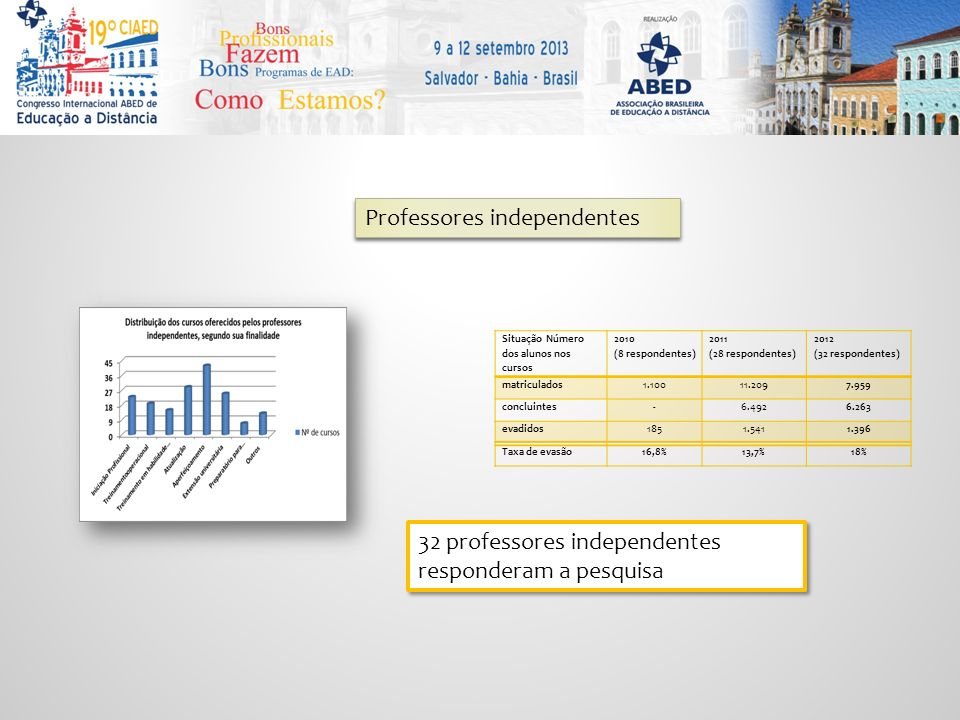 Professores independentes