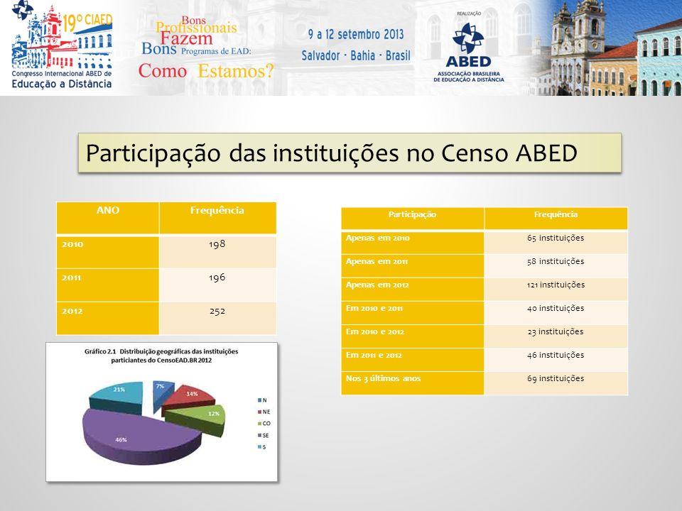 Participação das instituições no Censo ABED