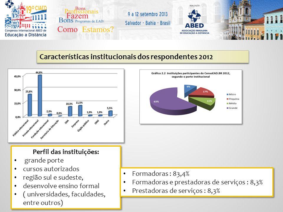 Perfil das instituições: