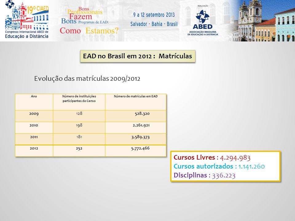 EAD no Brasil em 2012 : Matrículas