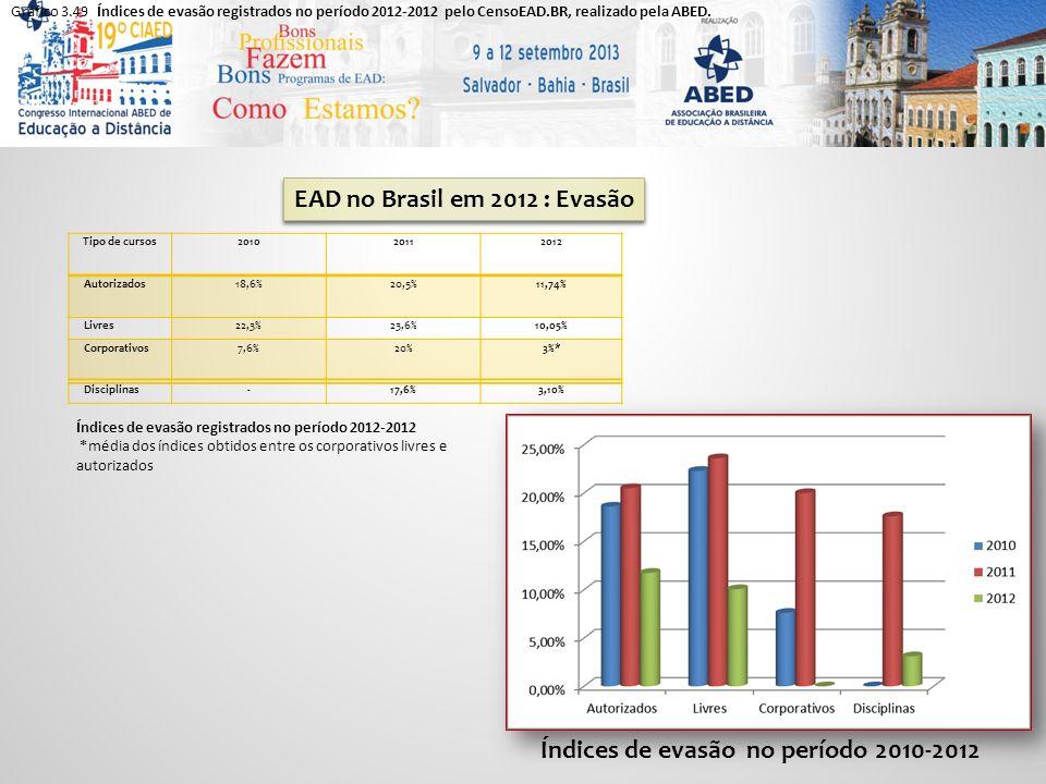 EAD no Brasil em 2012 : Evasão