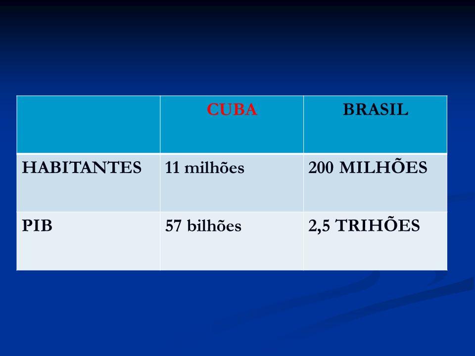 CUBA BRASIL HABITANTES 11 milhões 200 MILHÕES PIB 57 bilhões 2,5 TRIHÕES