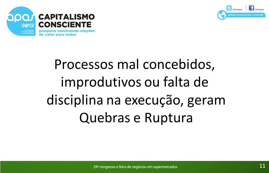 Processos mal concebidos, improdutivos ou falta de disciplina na execução, geram Quebras e Ruptura