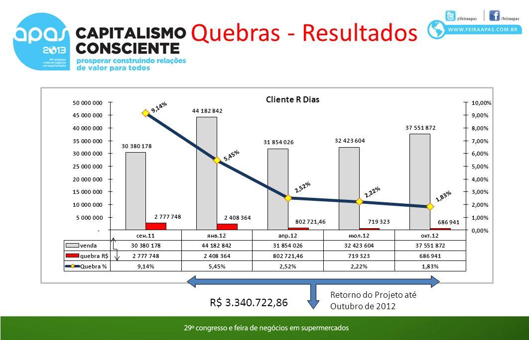 Quebras - Resultados R$ 3.340.722,86