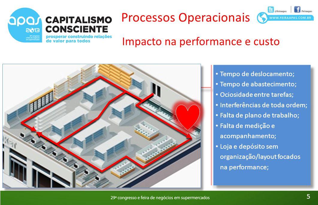 Processos Operacionais