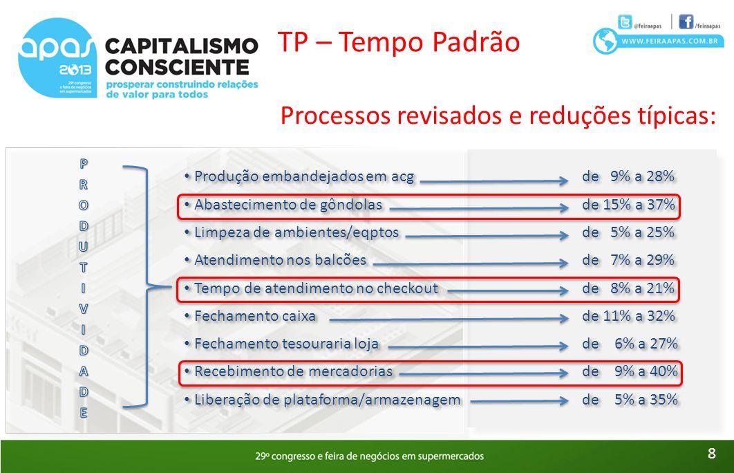 TP – Tempo Padrão Processos revisados e reduções típicas: