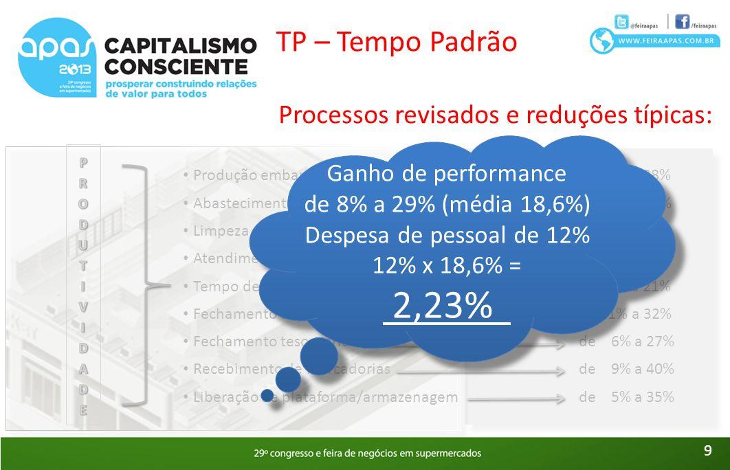 Ganho de performance de 8% a 29% (média 18,6%)