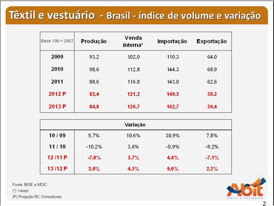 Têxtil e vestuário - Brasil - índice de volume e variação