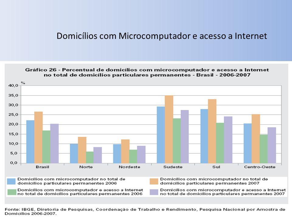 Domicílios com Microcomputador e acesso a Internet