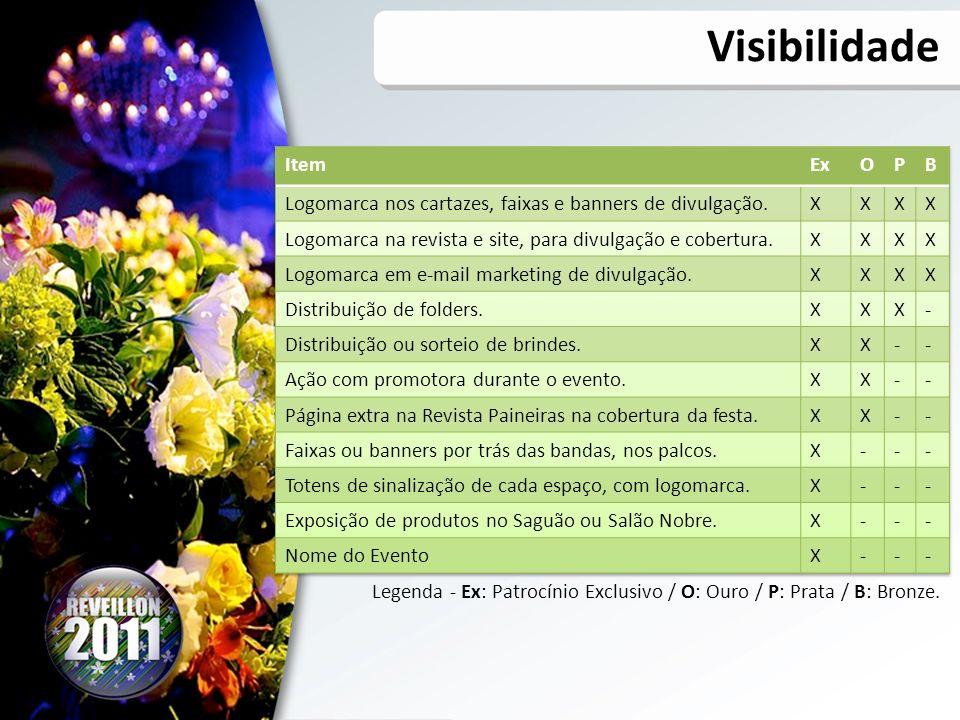 Visibilidade Item Ex O P B