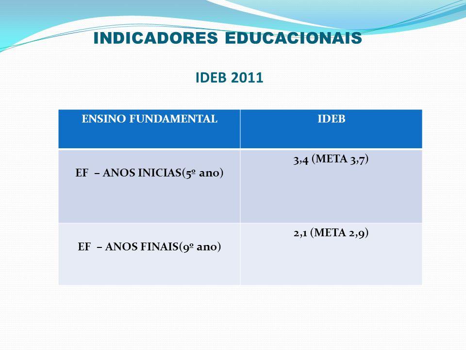 INDICADORES EDUCACIONAIS IDEB 2011