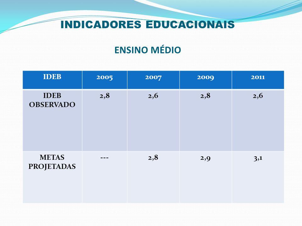 INDICADORES EDUCACIONAIS ENSINO MÉDIO