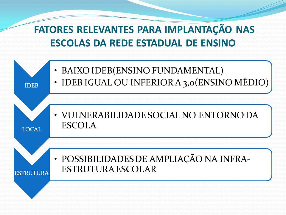 FATORES RELEVANTES PARA IMPLANTAÇÃO NAS ESCOLAS DA REDE ESTADUAL DE ENSINO
