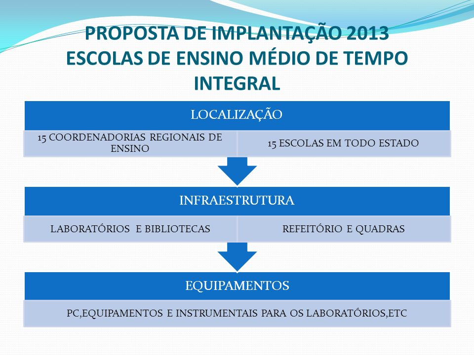 PROPOSTA DE IMPLANTAÇÃO 2013 ESCOLAS DE ENSINO MÉDIO DE TEMPO INTEGRAL