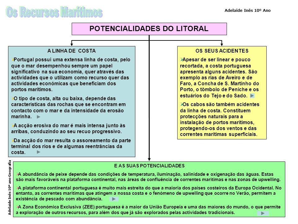 POTENCIALIDADES DO LITORAL E AS SUAS POTENCIALIDADES
