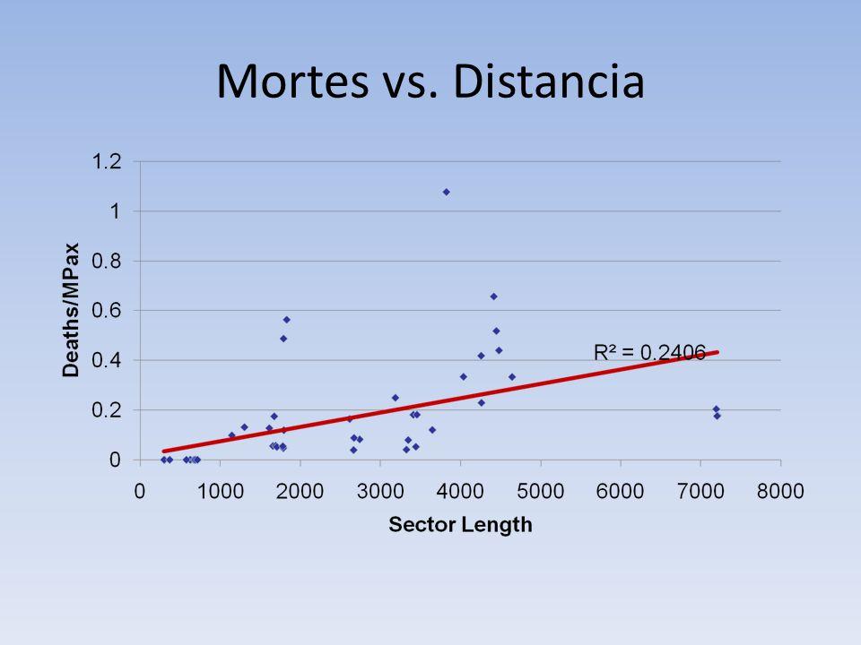 Mortes vs. Distancia
