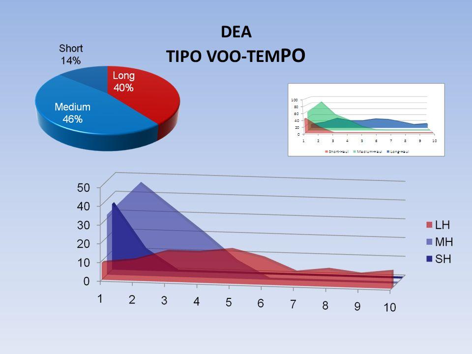 DEA TIPO VOO-TEMPO