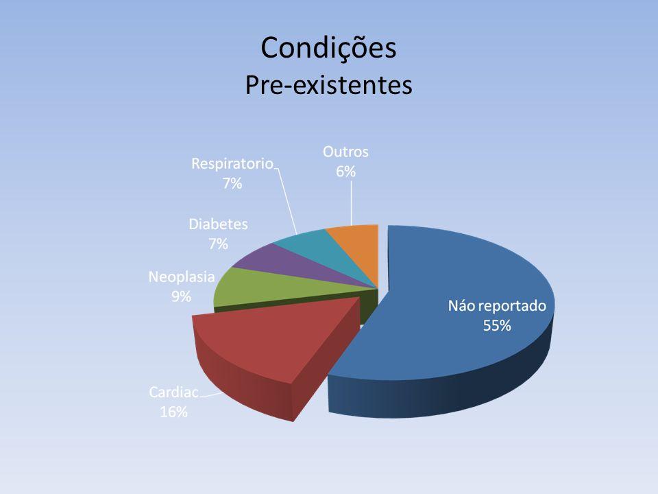 Condições Pre-existentes