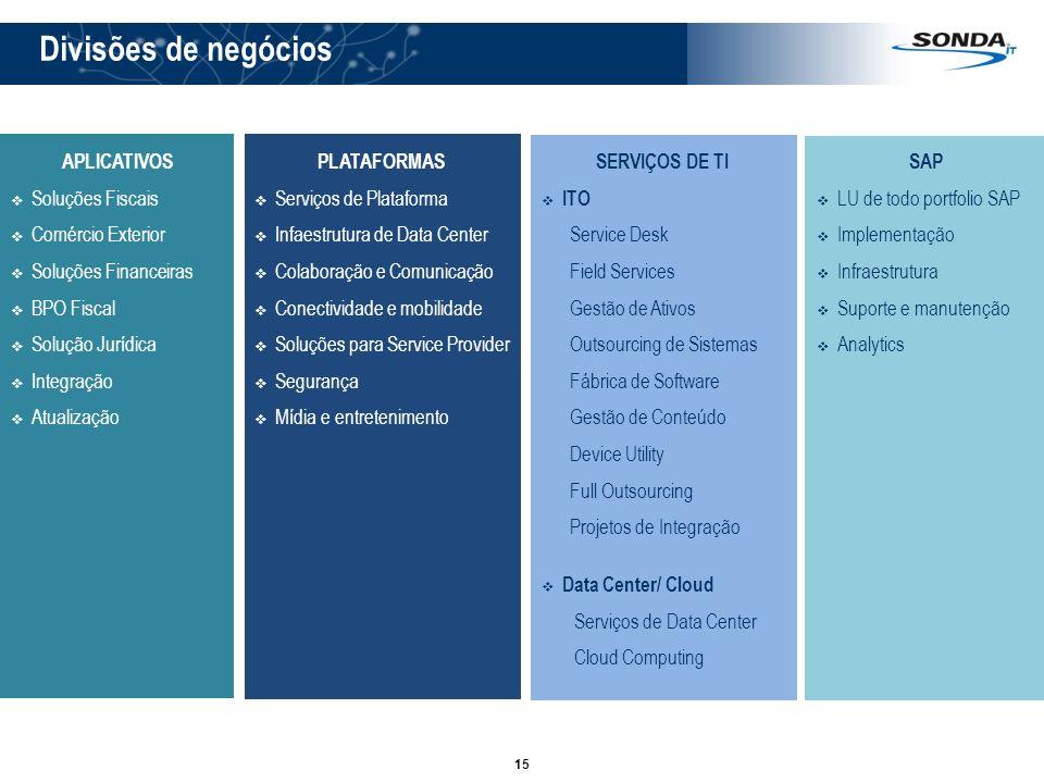 Divisões de negócios APLICATIVOS Soluções Fiscais Comércio Exterior