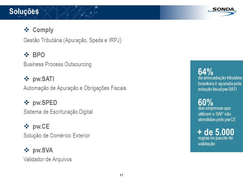 64% 60% + de 5.000 Soluções Comply BPO pw.SATI pw.SPED pw.CE pw.SVA