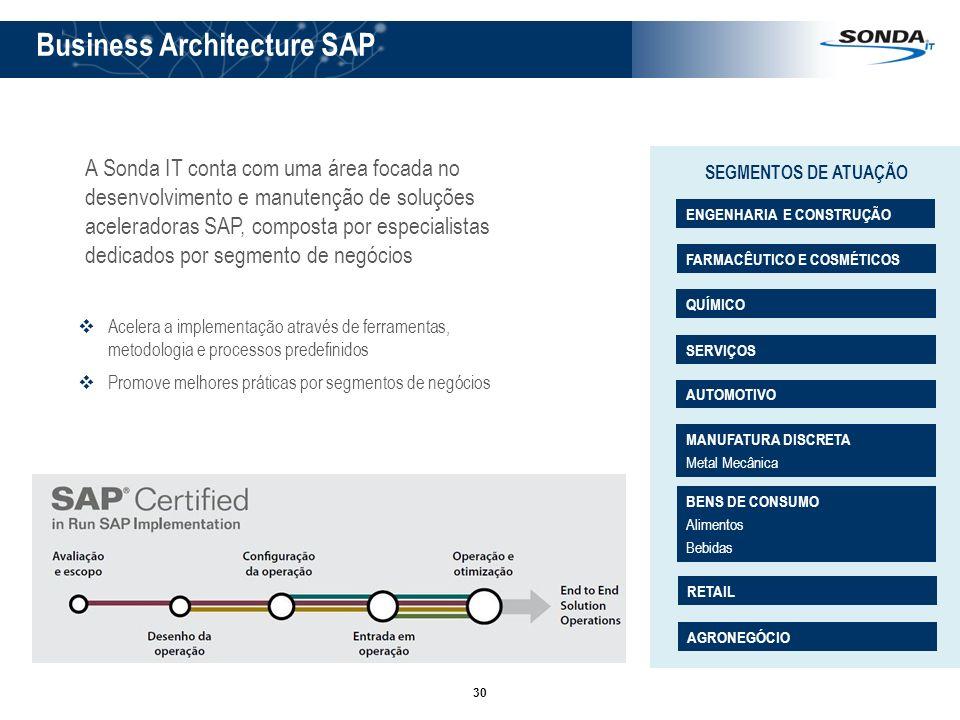 Business Architecture SAP