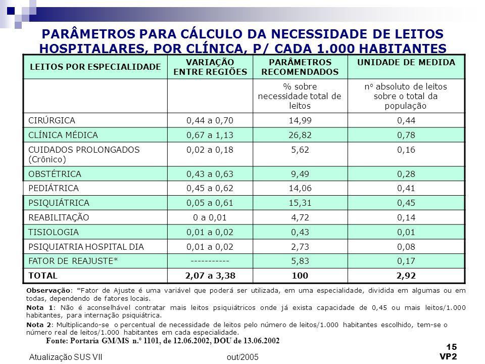 PARÂMETROS PARA CÁLCULO DA NECESSIDADE DE LEITOS HOSPITALARES, POR CLÍNICA, P/ CADA 1.000 HABITANTES