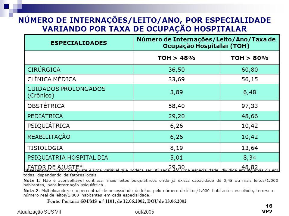 Número de Internações/Leito/Ano/Taxa de Ocupação Hospitalar (TOH)