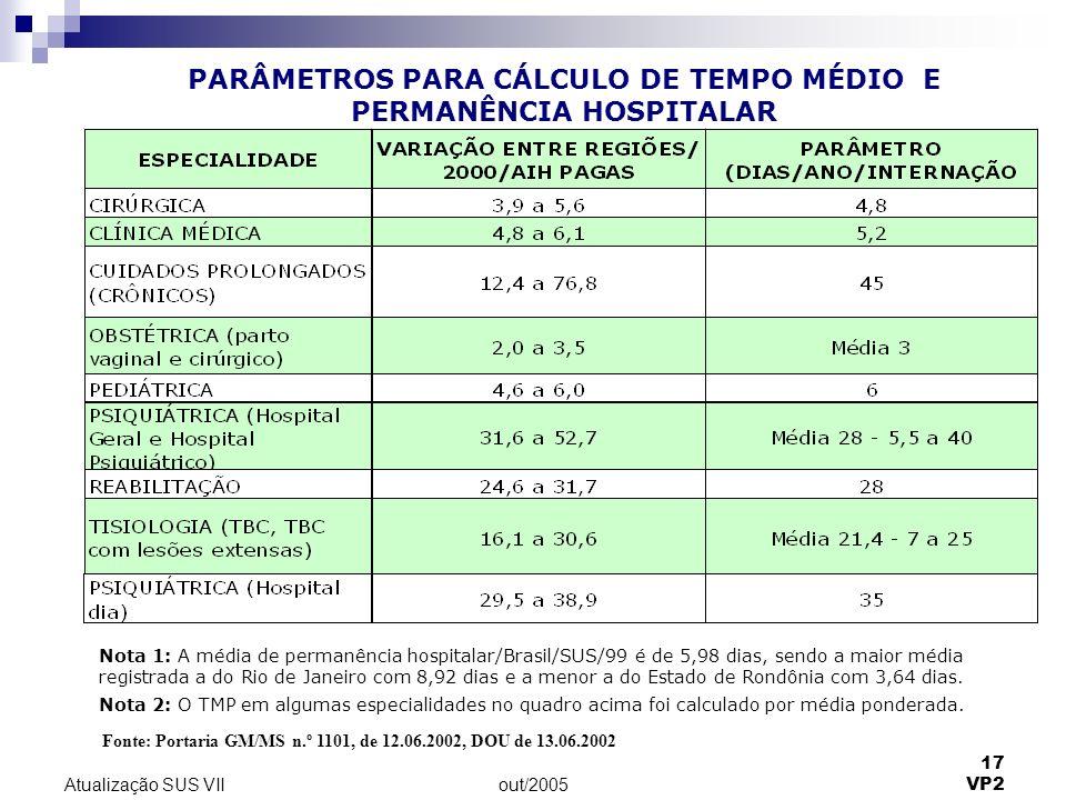 PARÂMETROS PARA CÁLCULO DE TEMPO MÉDIO E PERMANÊNCIA HOSPITALAR