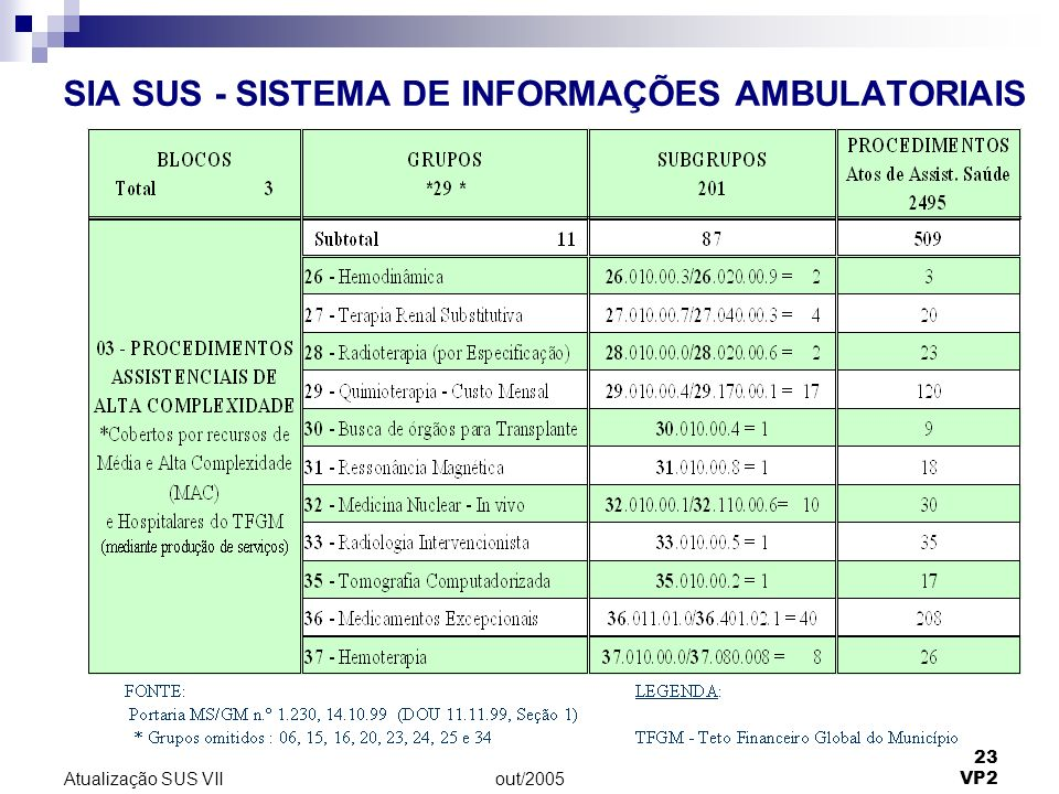 SIA SUS - SISTEMA DE INFORMAÇÕES AMBULATORIAIS