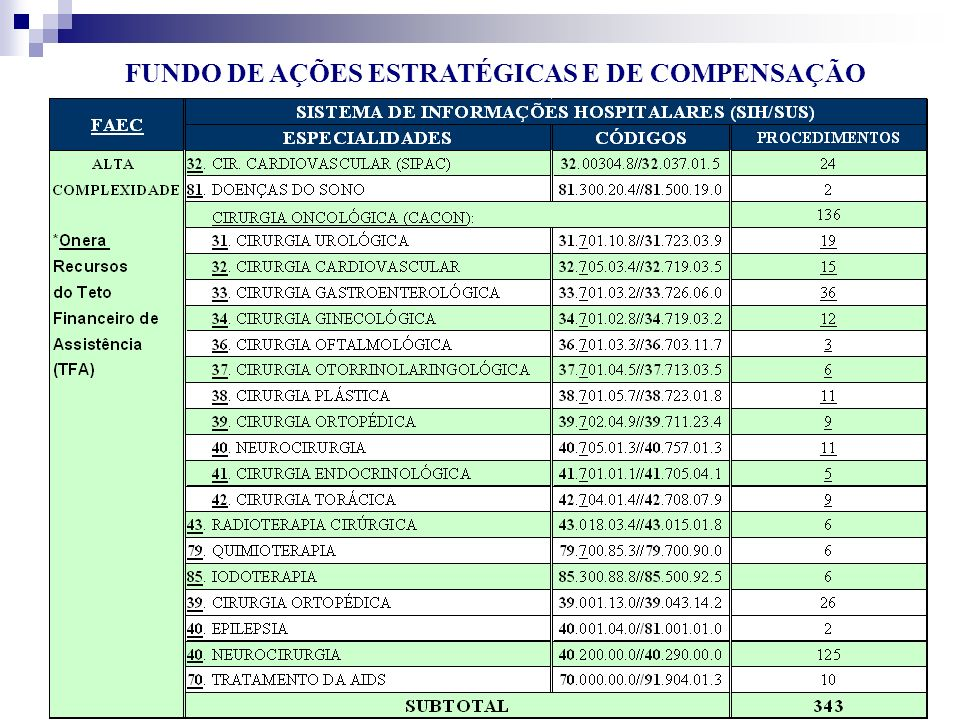 FUNDO DE AÇÕES ESTRATÉGICAS E DE COMPENSAÇÃO