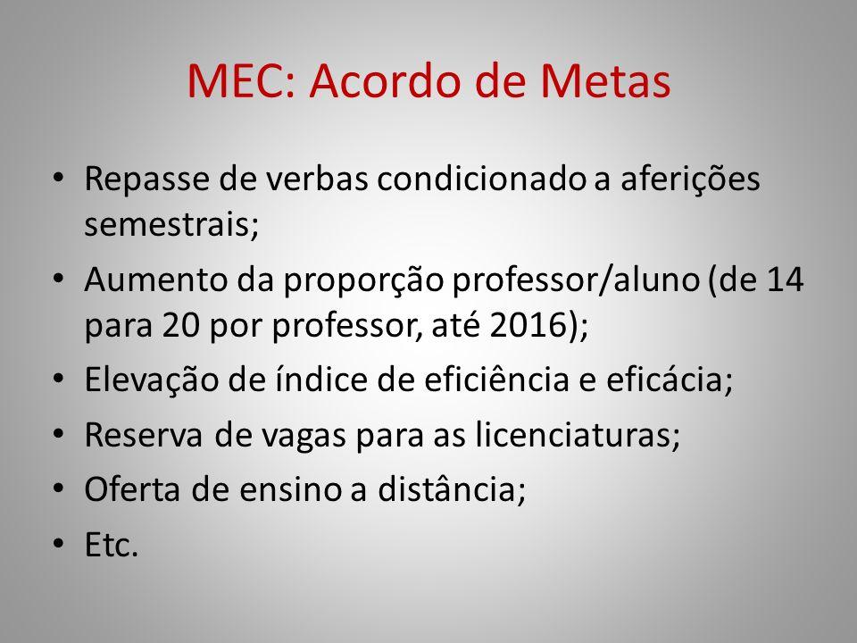 MEC: Acordo de Metas Repasse de verbas condicionado a aferições semestrais;