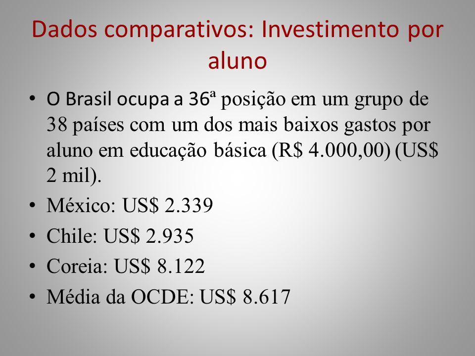 Dados comparativos: Investimento por aluno
