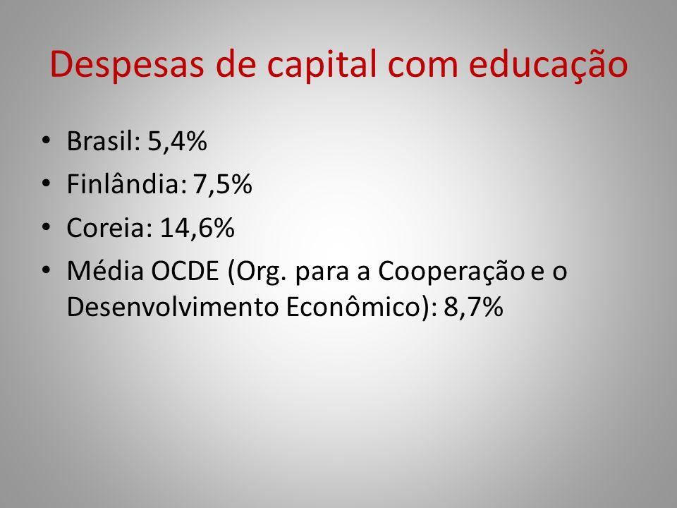 Despesas de capital com educação