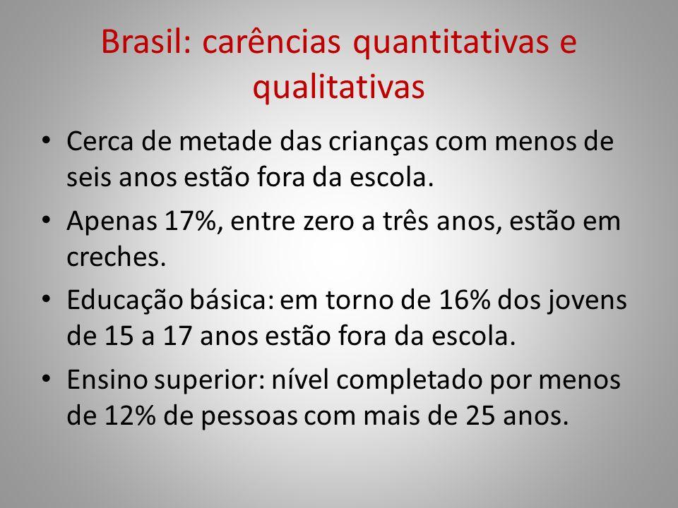 Brasil: carências quantitativas e qualitativas