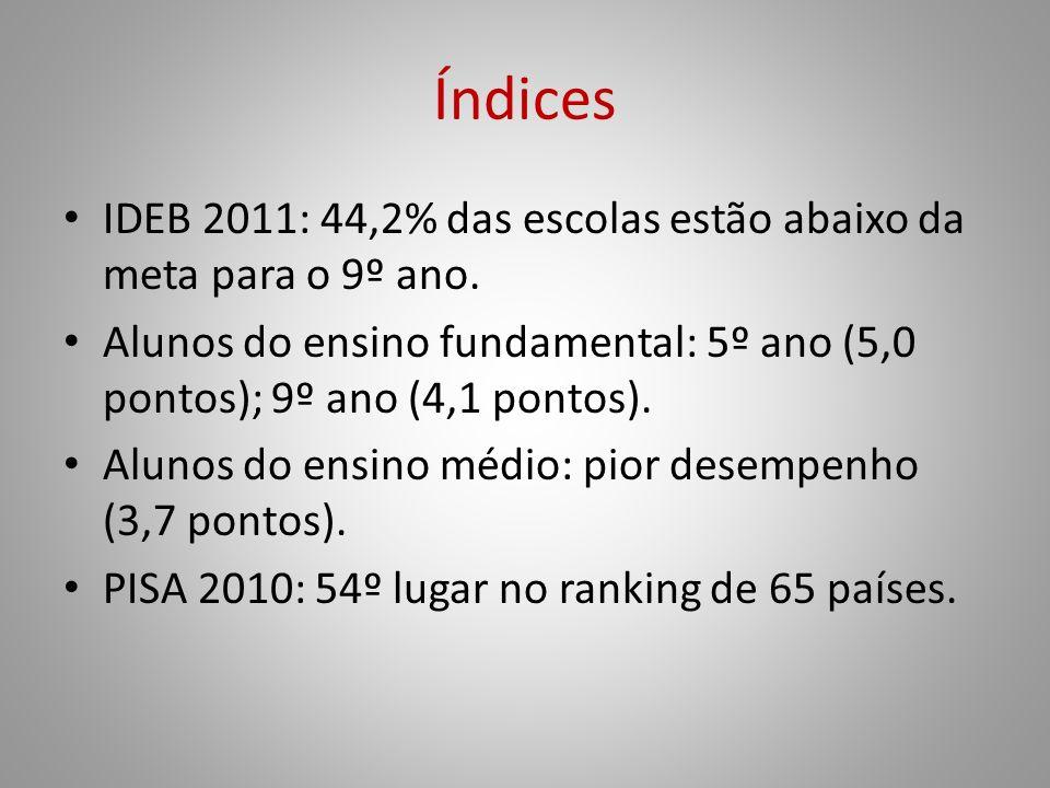 Índices IDEB 2011: 44,2% das escolas estão abaixo da meta para o 9º ano. Alunos do ensino fundamental: 5º ano (5,0 pontos); 9º ano (4,1 pontos).