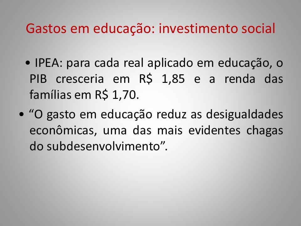 Gastos em educação: investimento social