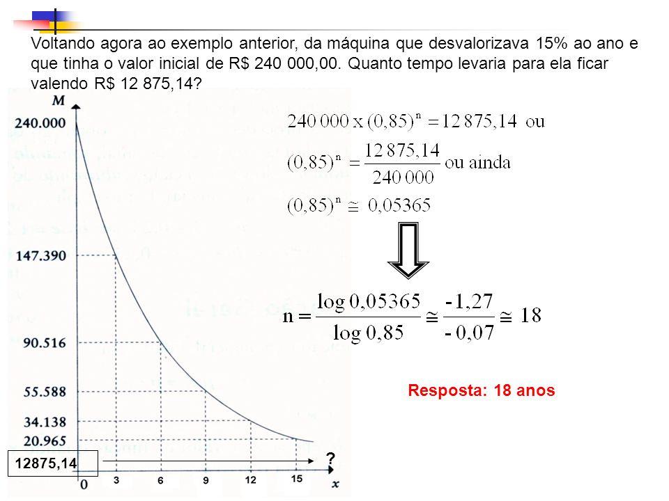 Voltando agora ao exemplo anterior, da máquina que desvalorizava 15% ao ano e que tinha o valor inicial de R$ 240 000,00. Quanto tempo levaria para ela ficar valendo R$ 12 875,14