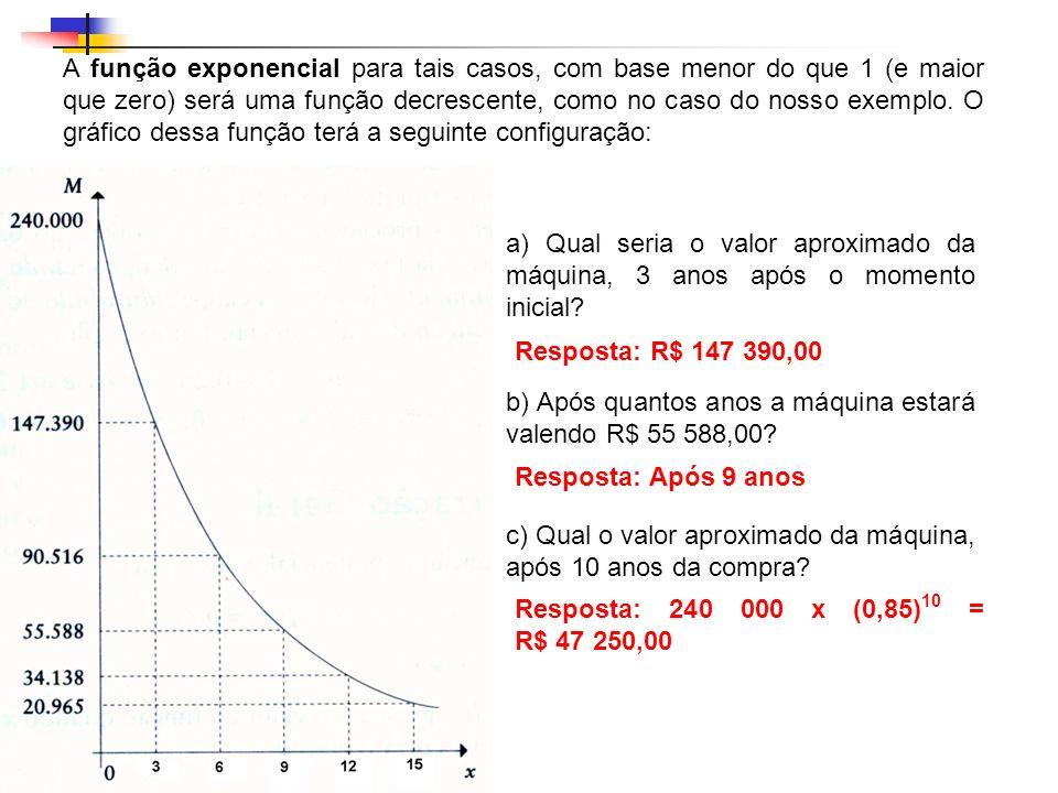 A função exponencial para tais casos, com base menor do que 1 (e maior que zero) será uma função decrescente, como no caso do nosso exemplo. O gráfico dessa função terá a seguinte configuração: