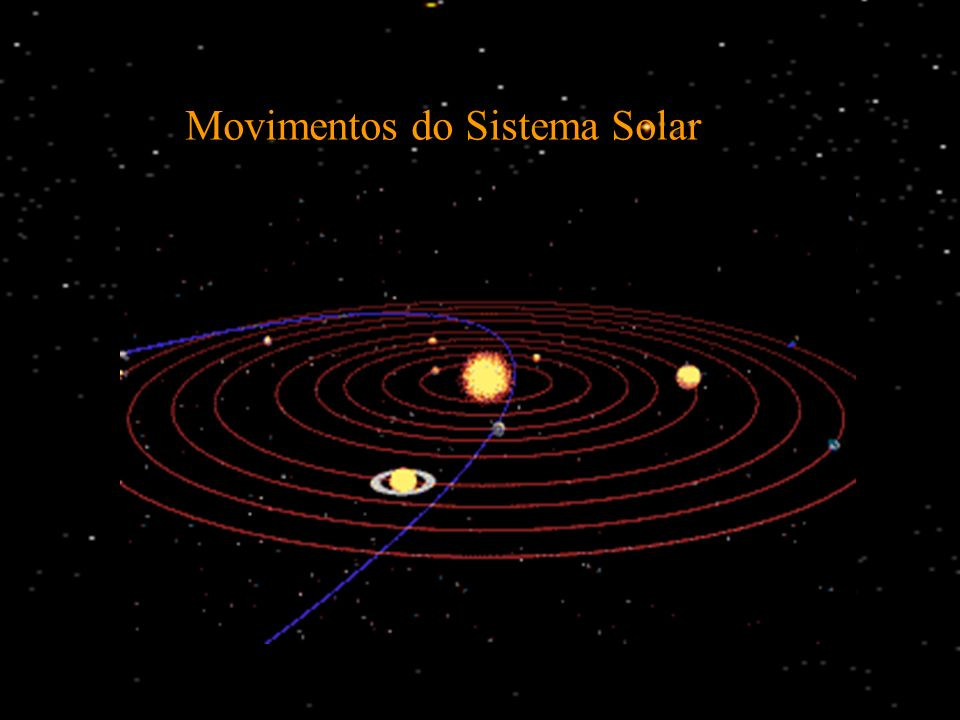 Movimentos do Sistema Solar