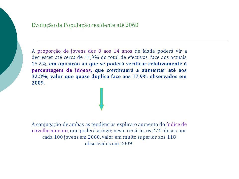 Evolução da População residente até 2060