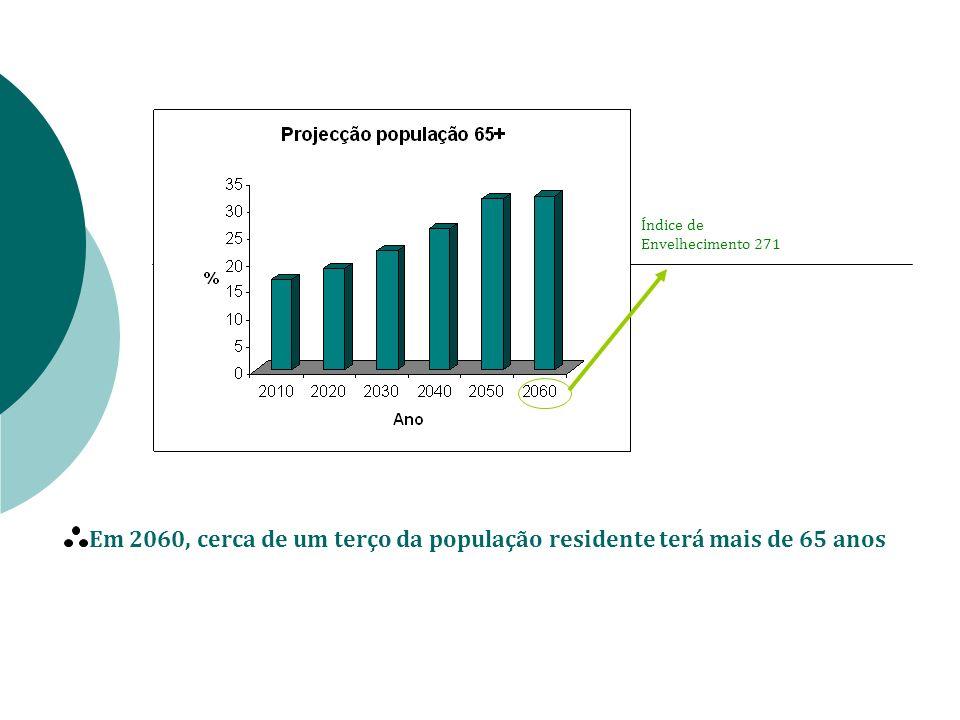 Em 2060, cerca de um terço da população residente terá mais de 65 anos